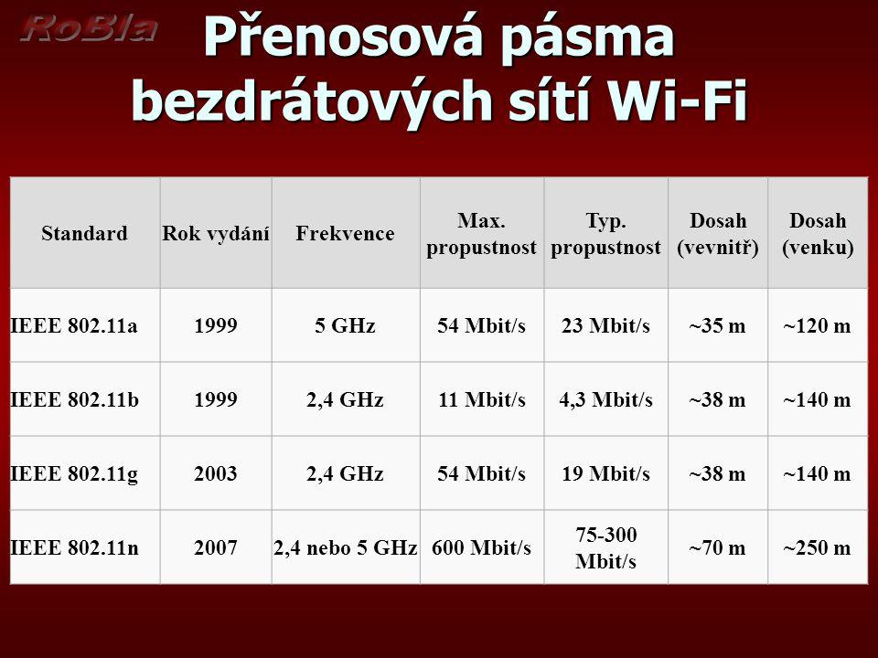 Přenosová pásma bezdrátových sítí Wi-Fi StandardRok vydáníFrekvence Max.