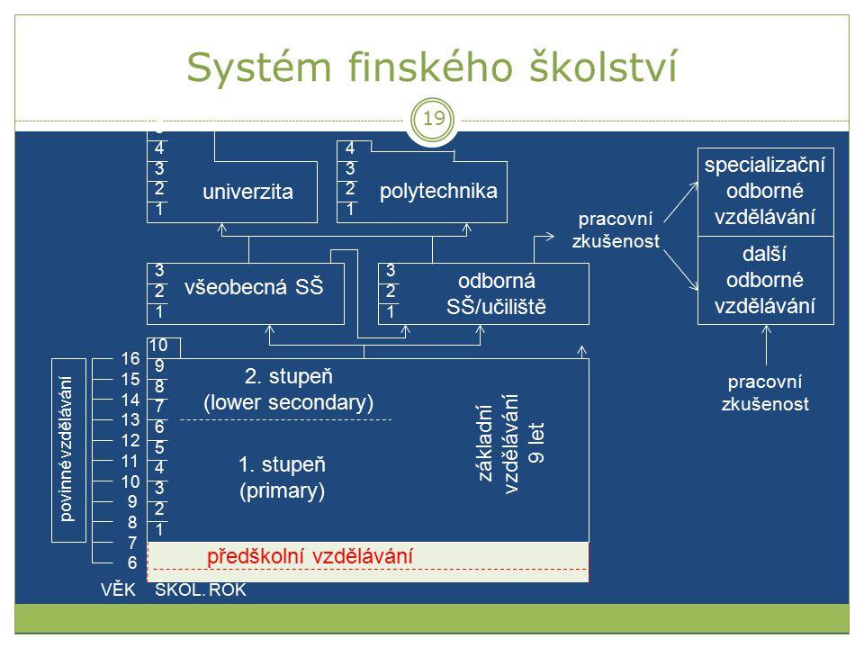 Systém finského školství 1 2 5 3 4 6 7 8 9 10 1. stupeň (primary) 2. stupeň (lower secondary) 1 2 3 1 2 3 všeobecná SŠ odborná SŠ/učiliště 6 7 8 9 10