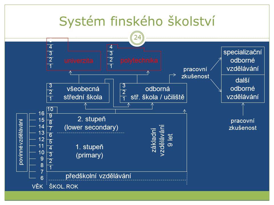Systém finského školství základní vzdělávání 9 let 1 2 5 3 4 6 7 8 9 10 1. stupeň (primary) 2. stupeň (lower secondary) 1 2 3 1 2 3 všeobecná střední
