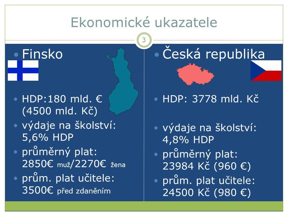 Ekonomické ukazatele Finsko HDP:180 mld. € (4500 mld. Kč) výdaje na školství: 5,6% HDP průměrný plat: 2850€ muž /2270€ žena prům. plat učitele: 3500€