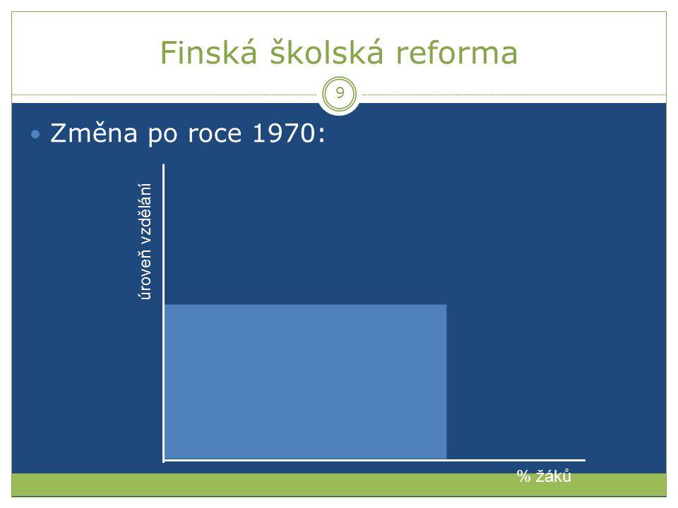 Finská školská reforma Změna po roce 1970: % žáků úroveň vzdělání 9