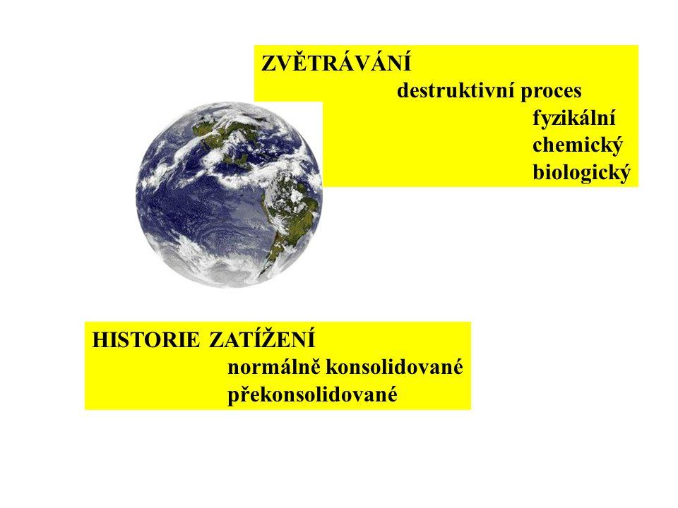 ZVĚTRÁVÁNÍ destruktivní proces fyzikální chemický biologický HISTORIE ZATÍŽENÍ normálně konsolidované překonsolidované