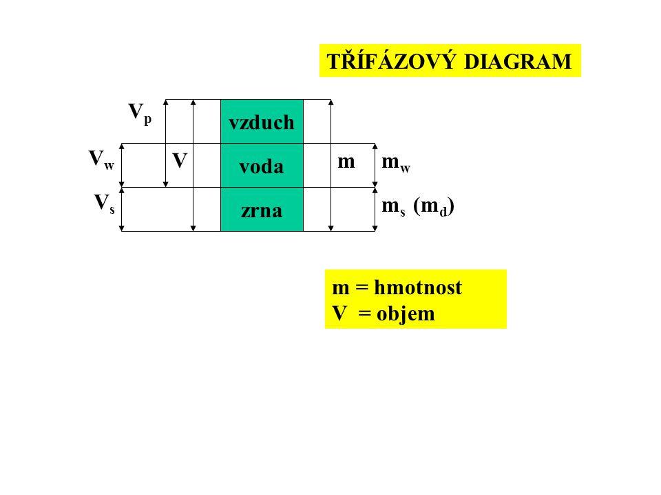 vzduch voda zrna mV TŘÍFÁZOVÝ DIAGRAM mwmw m s (m d ) VwVw VsVs m = hmotnost V = objem VpVp