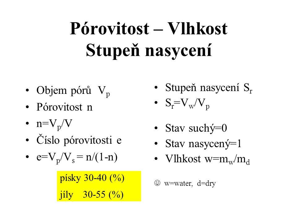Pórovitost – Vlhkost Stupeň nasycení Objem pórů V p Pórovitost n n=V p /V Číslo pórovitosti e e=V p /V s = n/(1-n) Stupeň nasycení S r S r =V w /V p Stav suchý=0 Stav nasycený=1 Vlhkost w=m w /m d w=water, d=dry písky 30-40 (%) jíly 30-55 (%)