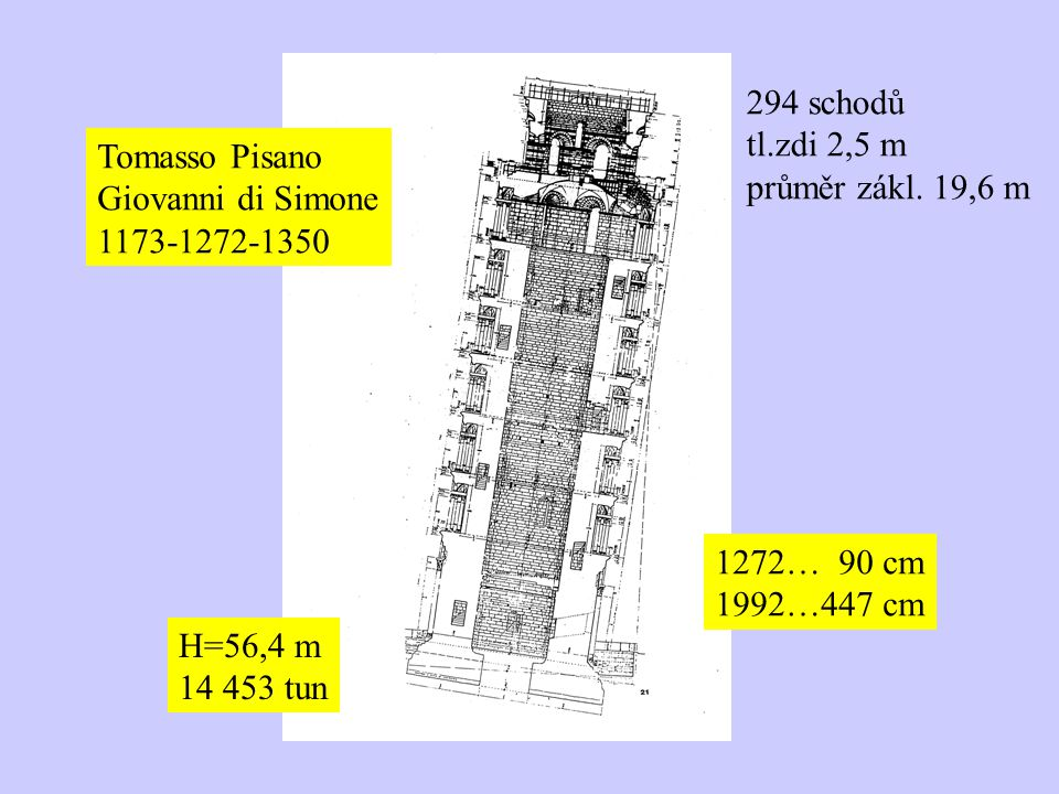 Tomasso Pisano Giovanni di Simone 1173-1272-1350 1272… 90 cm 1992…447 cm H=56,4 m 14 453 tun 294 schodů tl.zdi 2,5 m průměr zákl.