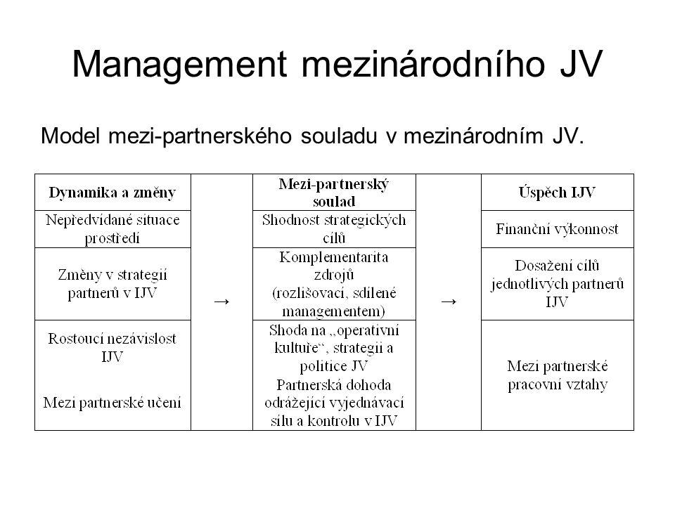 Management mezinárodního JV Model mezi-partnerského souladu v mezinárodním JV.