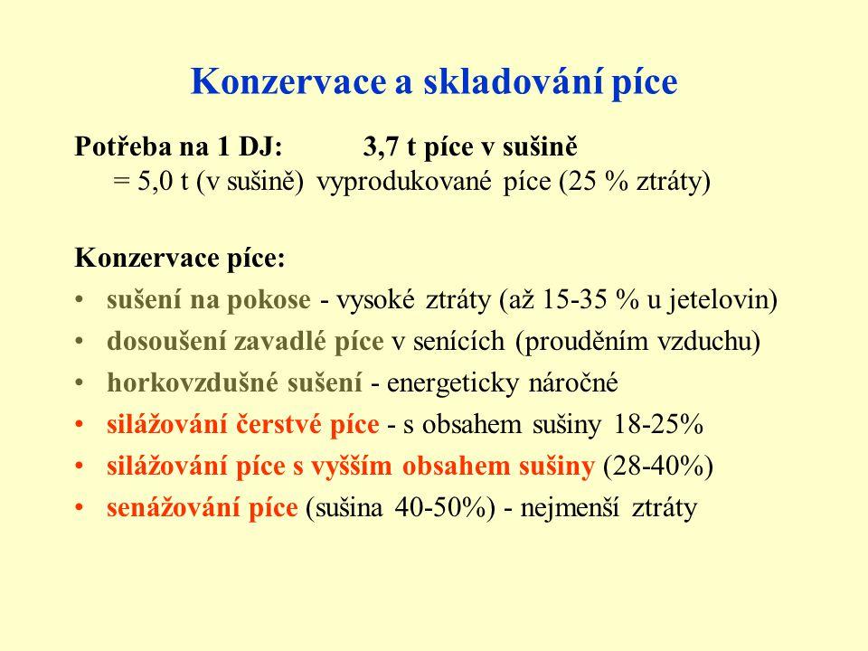 Konzervace a skladování píce Potřeba na 1 DJ: 3,7 t píce v sušině = 5,0 t (v sušině) vyprodukované píce (25 % ztráty) Konzervace píce: sušení na pokos