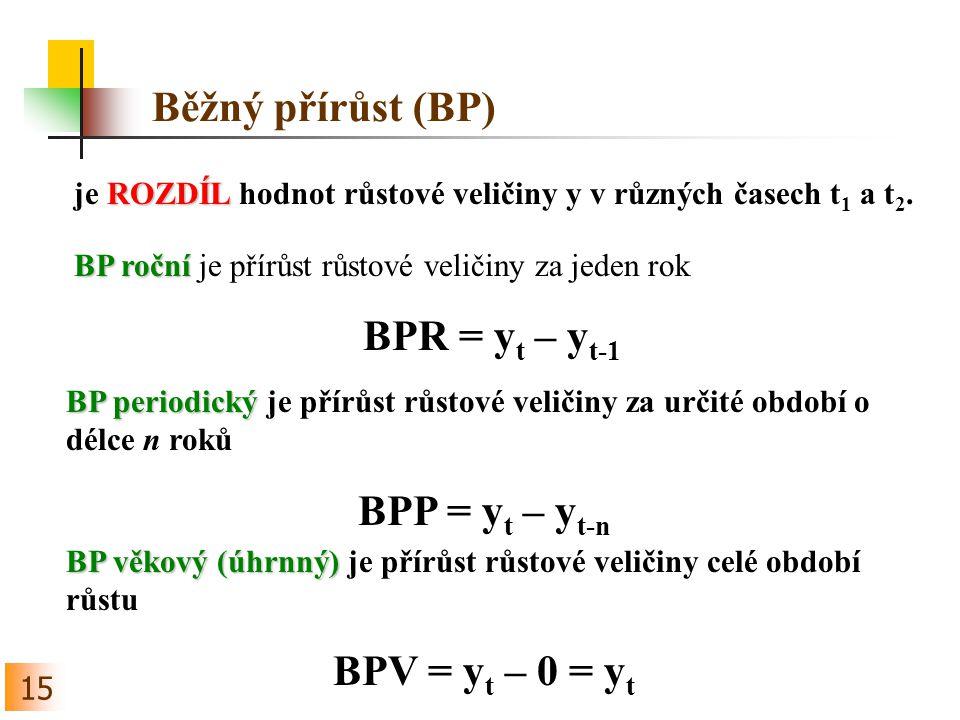 15 Běžný přírůst (BP) ROZDÍL je ROZDÍL hodnot růstové veličiny y v různých časech t 1 a t 2.