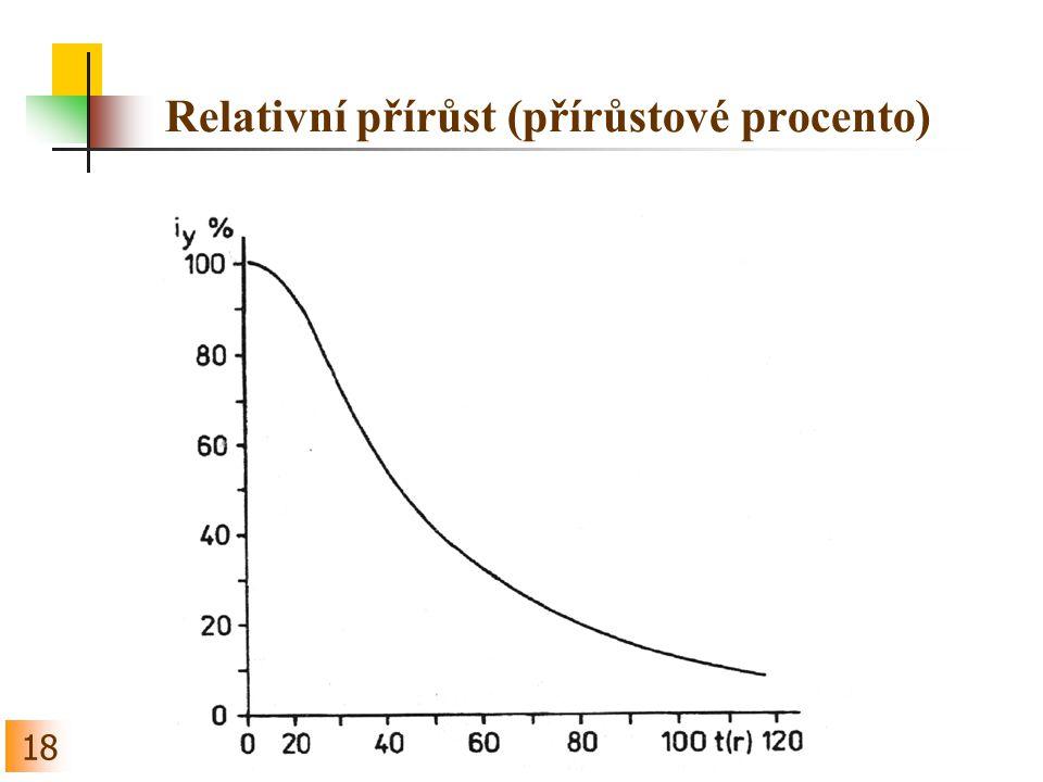18 Relativní přírůst (přírůstové procento)