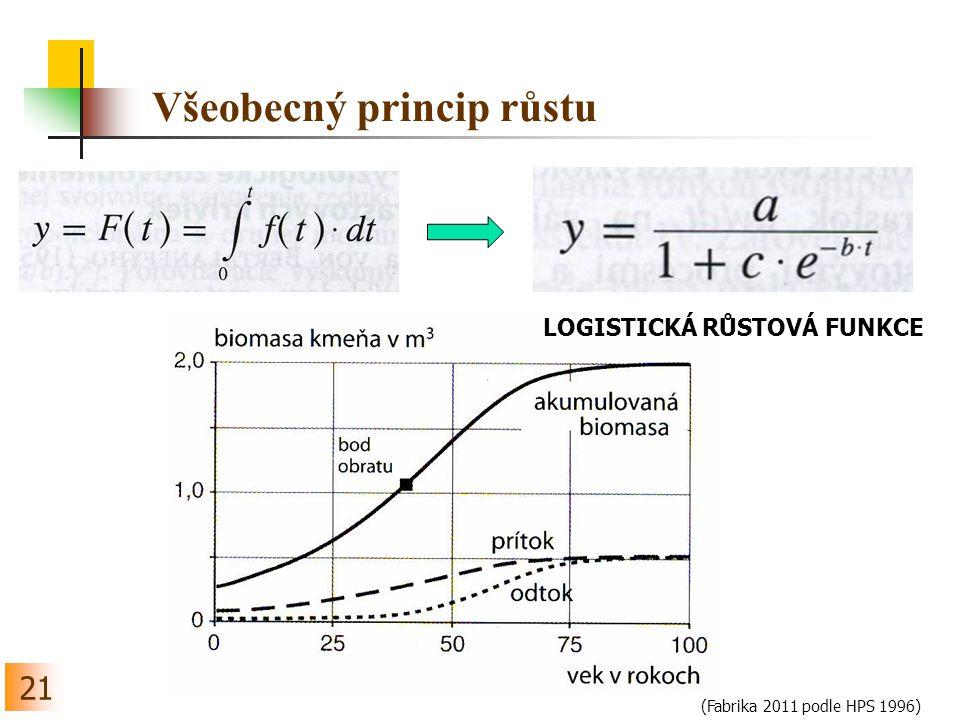 Všeobecný princip růstu 21 (Fabrika 2011 podle HPS 1996) LOGISTICKÁ RŮSTOVÁ FUNKCE