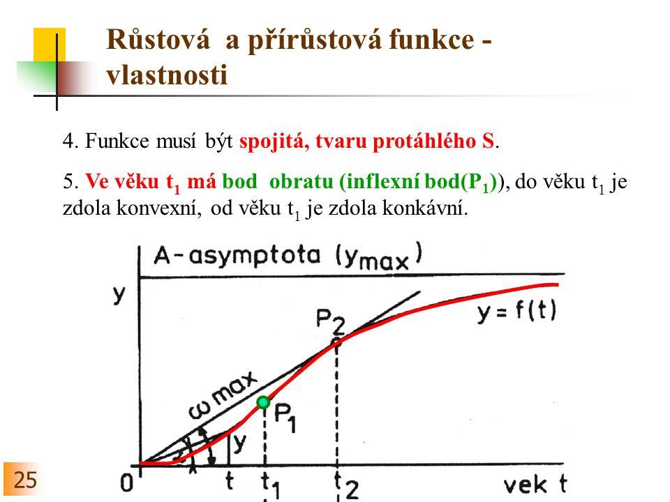 25 Růstová a přírůstová funkce - vlastnosti 4.Funkce musí být spojitá, tvaru protáhlého S.