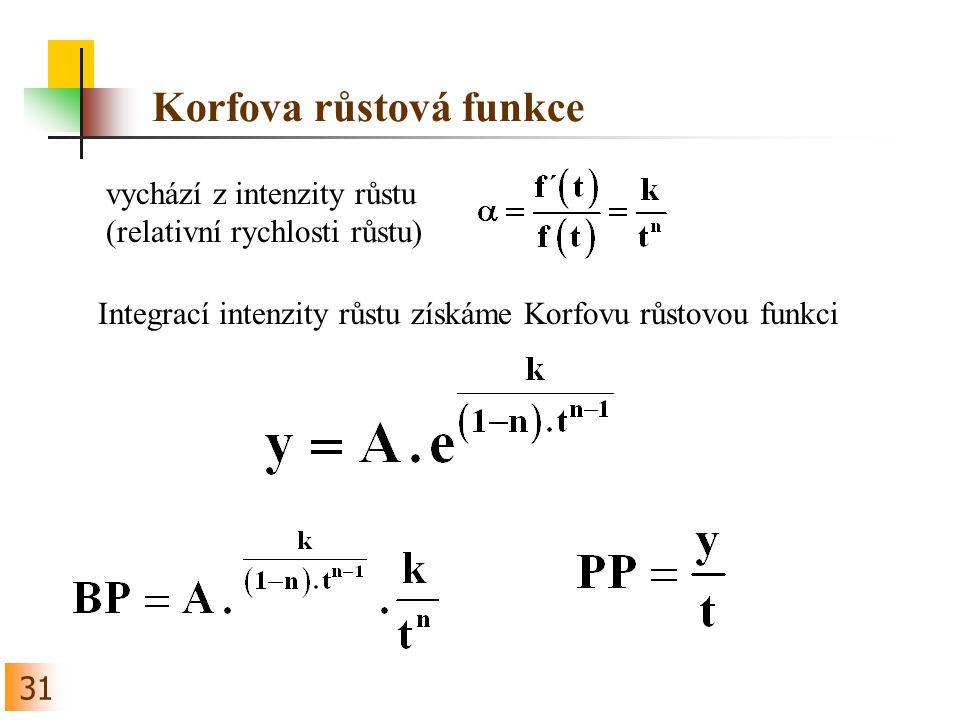 31 Korfova růstová funkce vychází z intenzity růstu (relativní rychlosti růstu) Integrací intenzity růstu získáme Korfovu růstovou funkci
