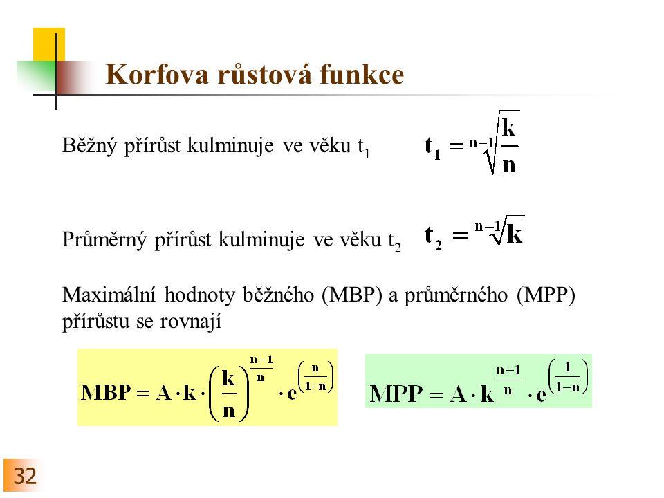 32 Korfova růstová funkce Běžný přírůst kulminuje ve věku t 1 Průměrný přírůst kulminuje ve věku t 2 Maximální hodnoty běžného (MBP) a průměrného (MPP) přírůstu se rovnají