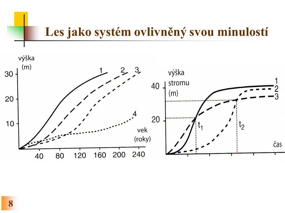 19 Růstová a přírůstová funkce Růstová funkce Růstová funkce je matematicky formulovaný model závislosti růstové veličiny na věku (faktory prostředí se obvykle neuvažují).