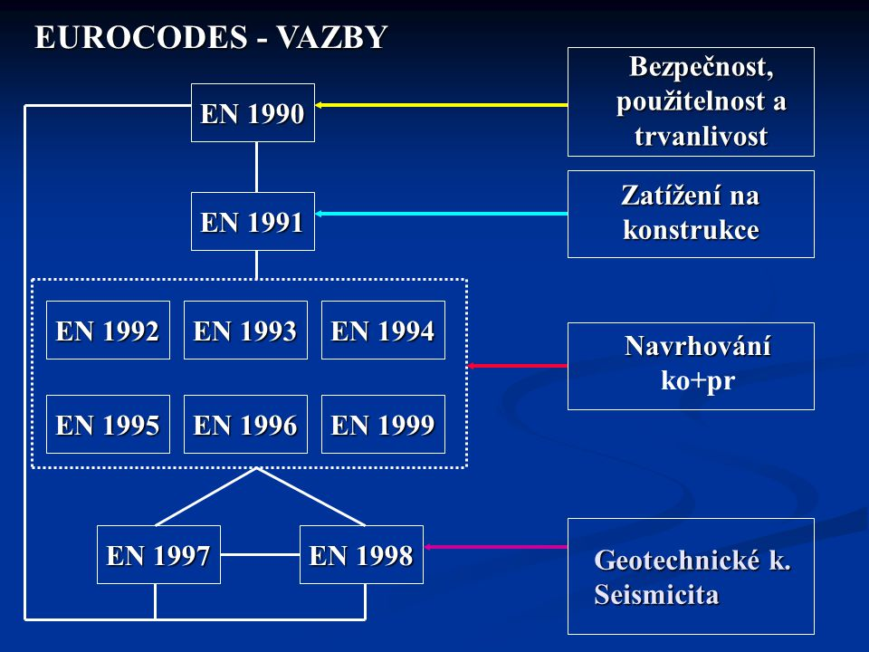 EN 1990 EN 1991 EN 1992 EN 1993 EN 1994 EN 1995 EN 1996 EN 1999 Bezpečnost, použitelnost a trvanlivost Zatížení na konstrukce Navrhování Navrhování ko+pr EN 1997 EN 1998 EUROCODES - VAZBY EUROCODES - VAZBY Geotechnické k.