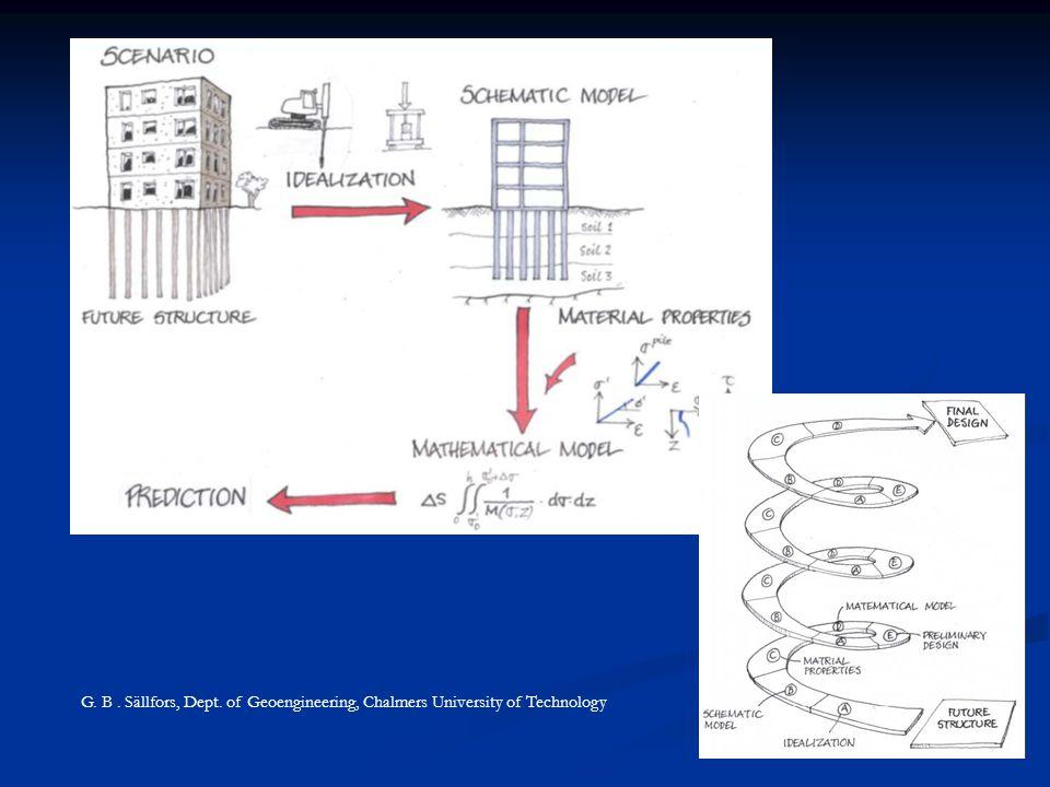 Zásady navrhování GK Pro každou G návrhovou situaci ověřit relevantní MEZNÍ STAV Faktory pro definici MS: podmínky staveniště druh, velikost konstrukce,… životnost podmínky okolí (doprava, sítě, vegetace, chemikálie) základové poměry podzemní voda seismicita vliv okolního prostředí (poklesy, hydrologie, klima…)