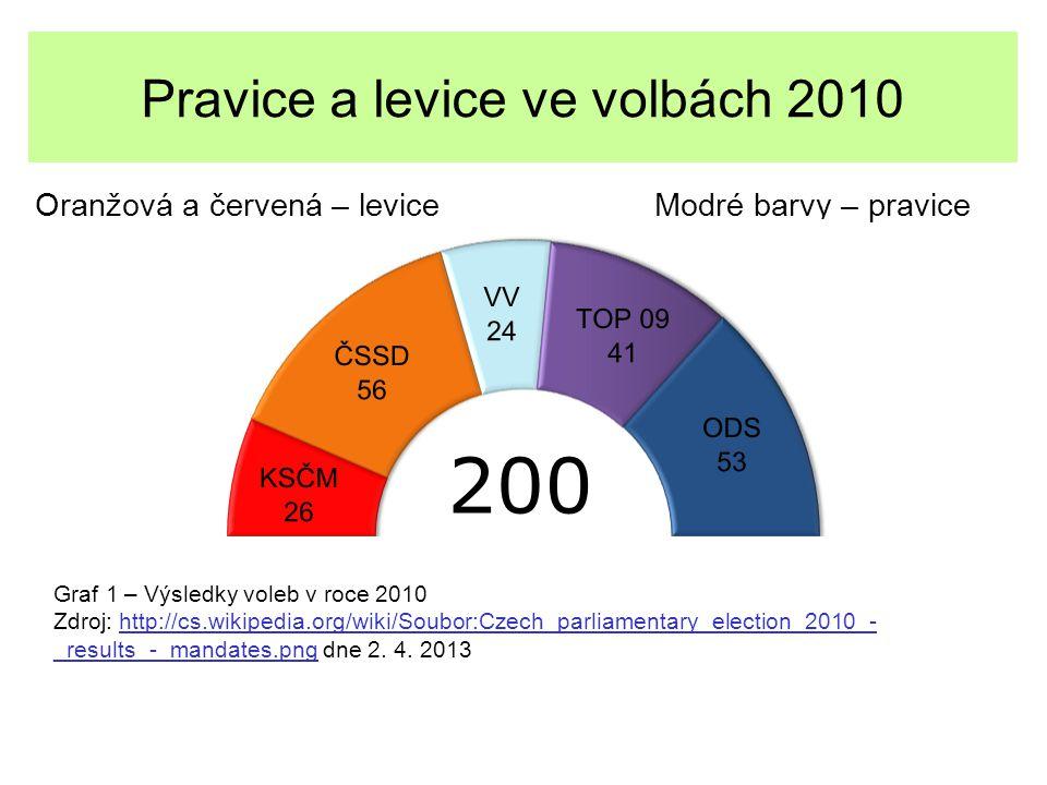 Pravice a levice ve volbách 2010 Oranžová a červená – levice Modré barvy – pravice Graf 1 – Výsledky voleb v roce 2010 Zdroj: http://cs.wikipedia.org/