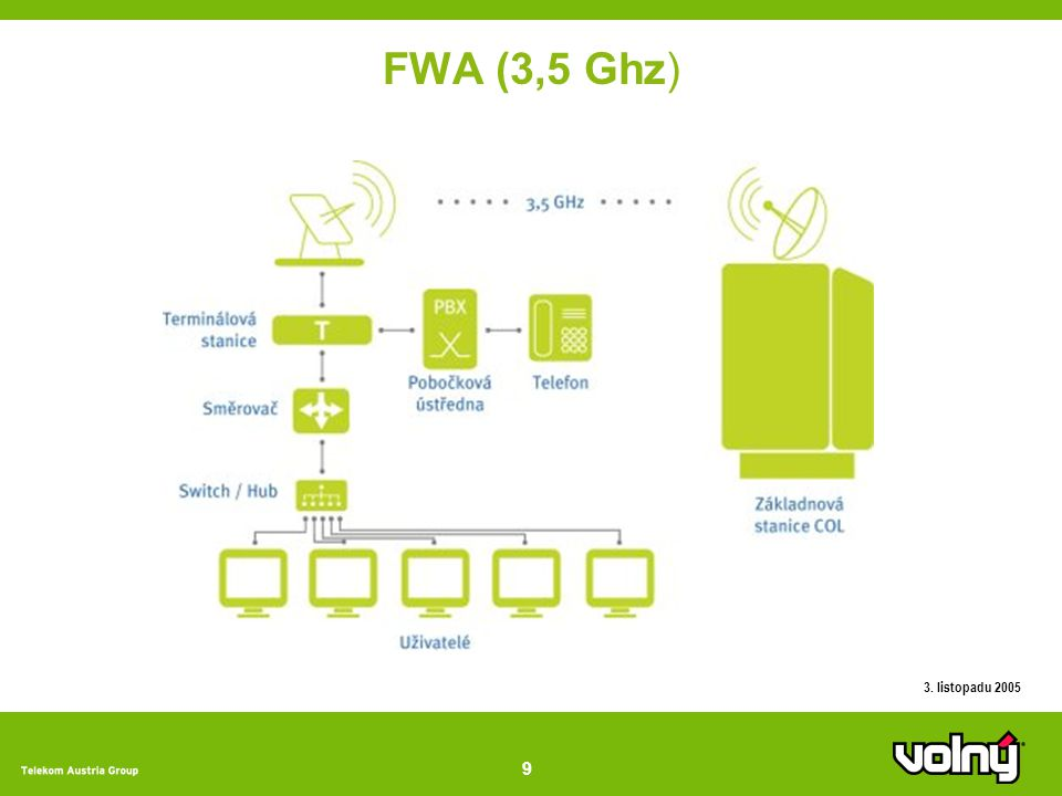 9 3. listopadu 2005 FWA (3,5 Ghz)
