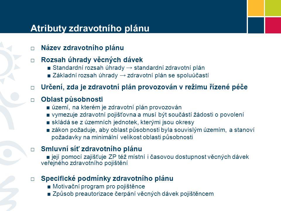 Atributy zdravotního plánu □Název zdravotního plánu □ Rozsah úhrady věcných dávek ■ Standardní rozsah úhrady → standardní zdravotní plán ■ Základní rozsah úhrady → zdravotní plán se spoluúčastí □ Určení, zda je zdravotní plán provozován v režimu řízené péče □ Oblast působnosti ■ území, na kterém je zdravotní plán provozován ■ vymezuje zdravotní pojišťovna a musí být součástí žádosti o povolení ■ skládá se z územních jednotek, kterými jsou okresy ■ zákon požaduje, aby oblast působnosti byla souvislým územím, a stanoví požadavky na minimální velikost oblasti působnosti □ Smluvní síť zdravotního plánu ■ její pomocí zajišťuje ZP též místní i časovou dostupnost věcných dávek veřejného zdravotního pojištění □ Specifické podmínky zdravotního plánu ■ Motivační program pro pojištěnce ■ Způsob preautorizace čerpání věcných dávek pojištěncem