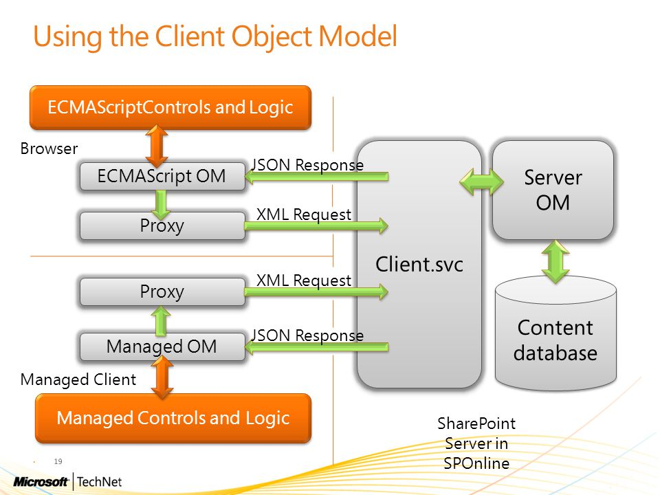 Using the Client Object Model 19 Client.svc Server OM Content database ECMAScript OM Proxy Managed OM Proxy Managed Controls and Logic ECMAScriptContr