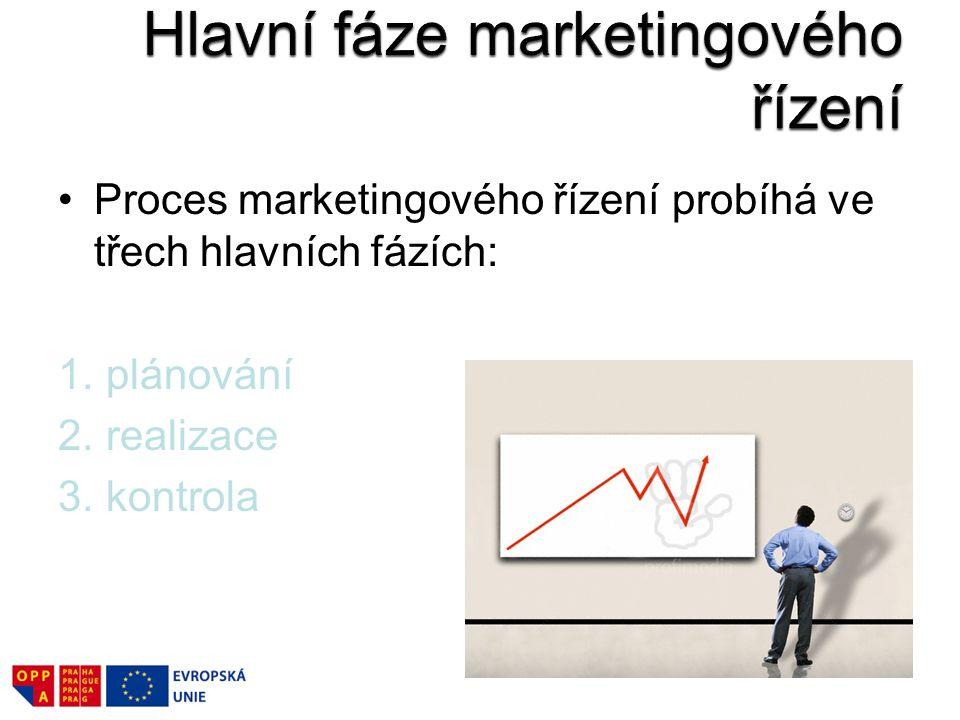 Proces marketingového řízení probíhá ve třech hlavních fázích: 1. plánování 2. realizace 3. kontrola