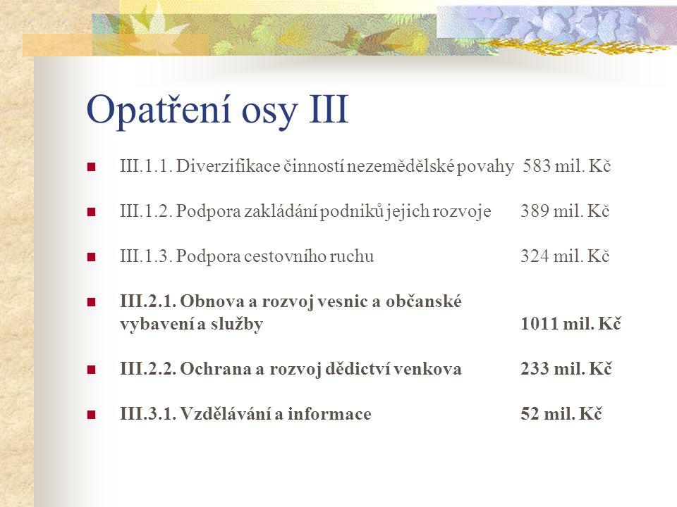 Opatření osy III III.1.1. Diverzifikace činností nezemědělské povahy 583 mil. Kč III.1.2. Podpora zakládání podniků jejich rozvoje 389 mil. Kč III.1.3