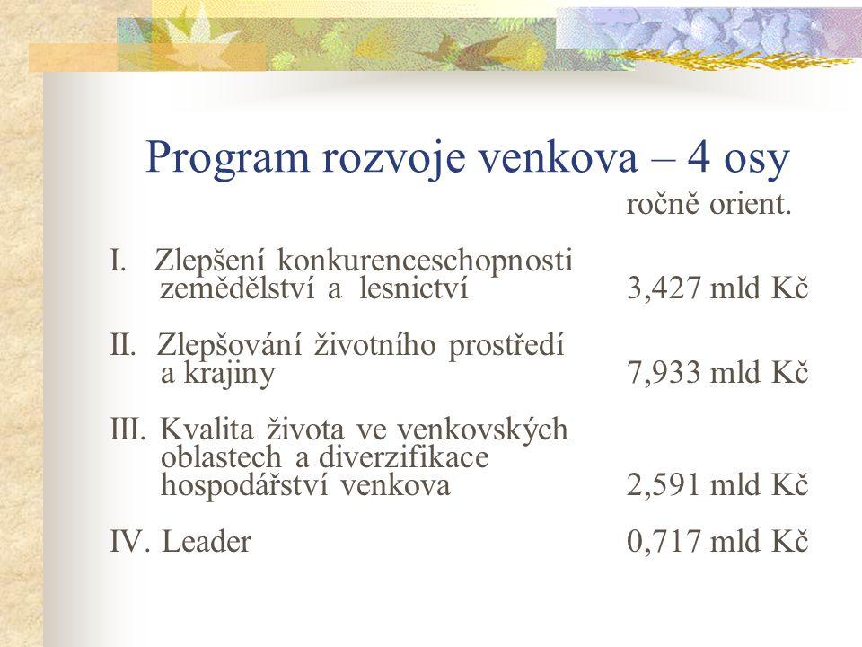 Program rozvoje venkova – 4 osy ročně orient. I. Zlepšení konkurenceschopnosti zemědělství a lesnictví 3,427 mld Kč II. Zlepšování životního prostředí