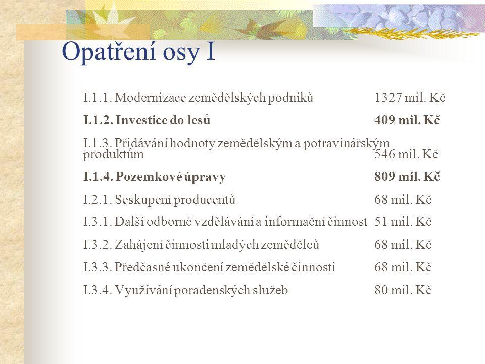 Opatření osy I I.1.1. Modernizace zemědělských podniků 1327 mil. Kč I.1.2. Investice do lesů409 mil. Kč I.1.3. Přidávání hodnoty zemědělským a potravi