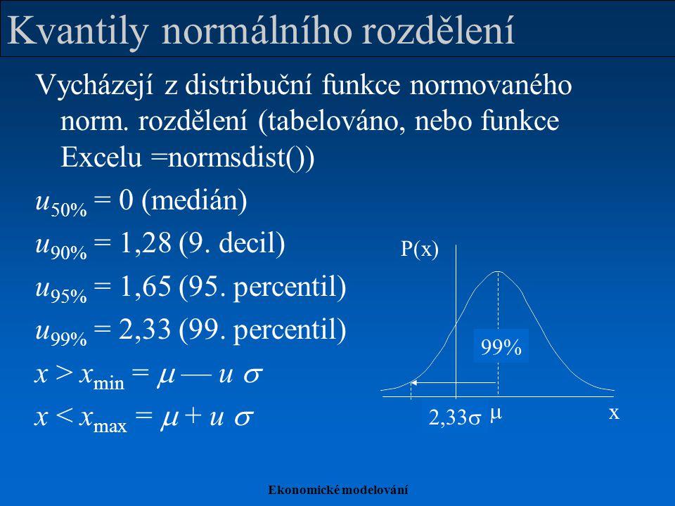 Ekonomické modelování Kvantily normálního rozdělení Vycházejí z distribuční funkce normovaného norm. rozdělení (tabelováno, nebo funkce Excelu =normsd