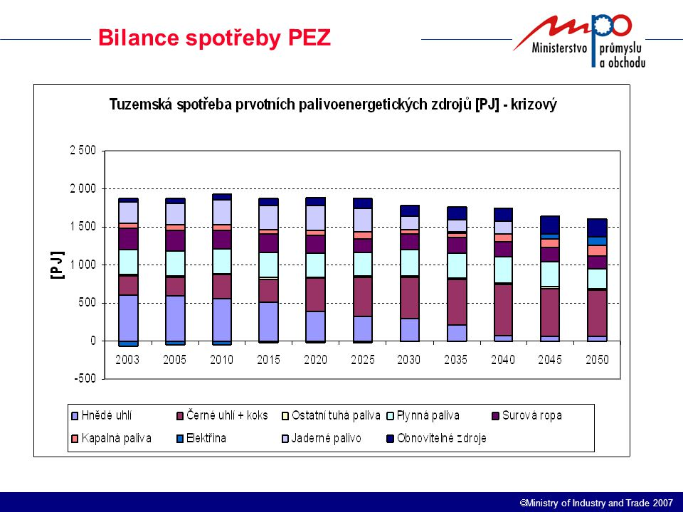  Ministry of Industry and Trade 2007 Bilance spotřeby PEZ