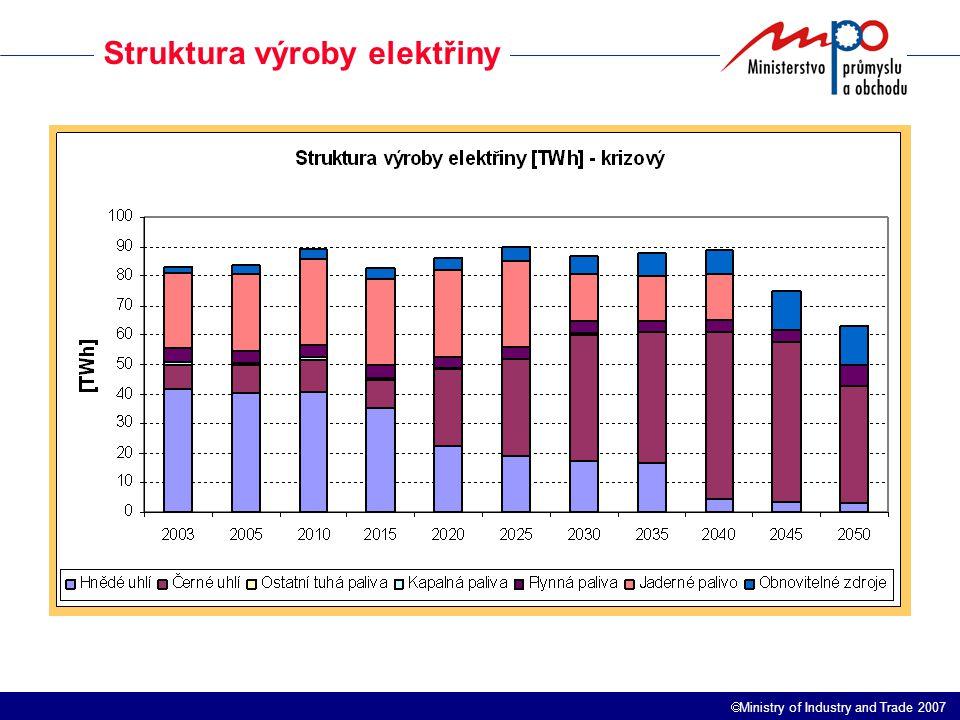  Ministry of Industry and Trade 2007 Struktura výroby elektřiny