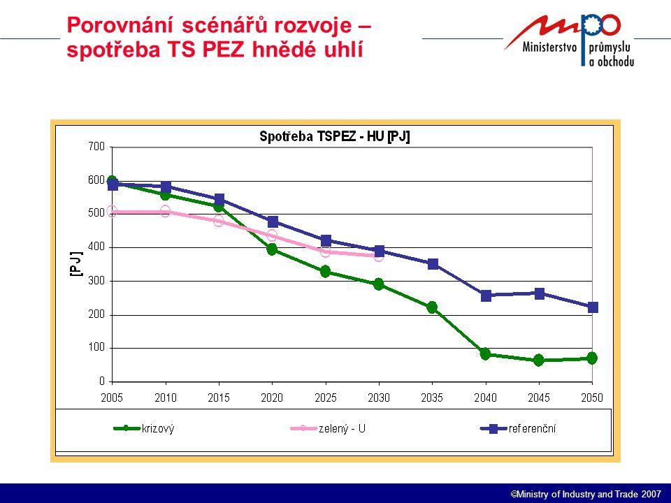  Ministry of Industry and Trade 2007 Porovnání scénářů rozvoje – spotřeba TS PEZ hnědé uhlí