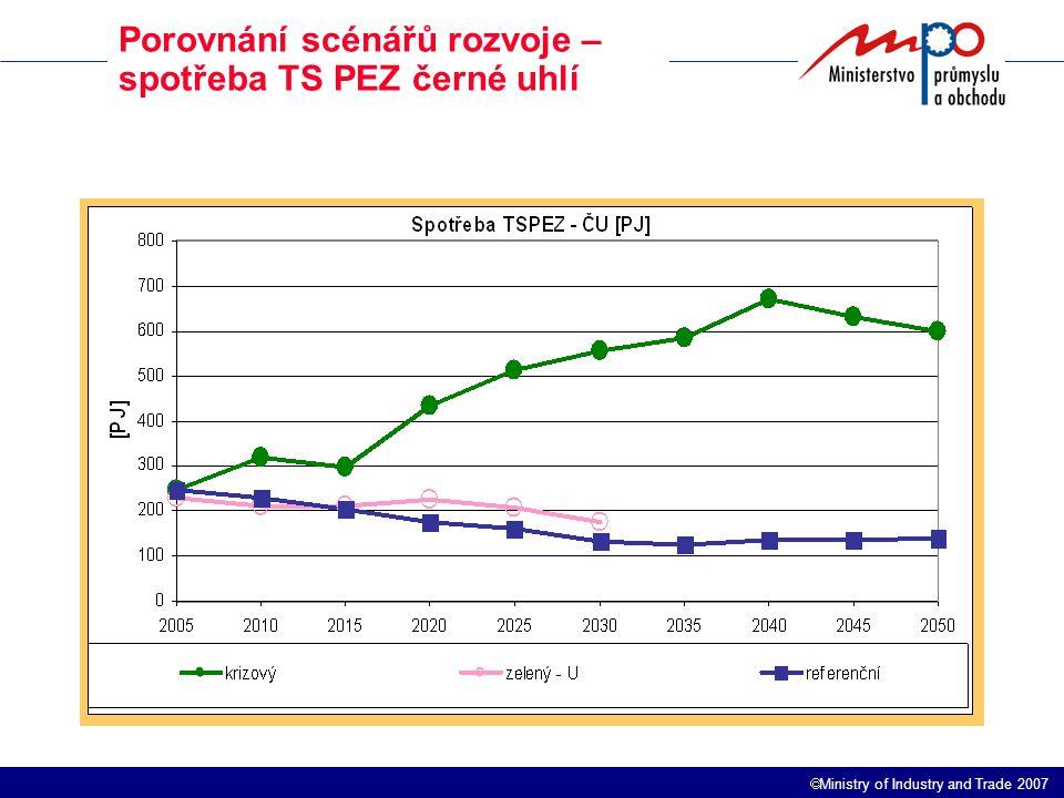  Ministry of Industry and Trade 2007 Porovnání scénářů rozvoje – spotřeba TS PEZ černé uhlí