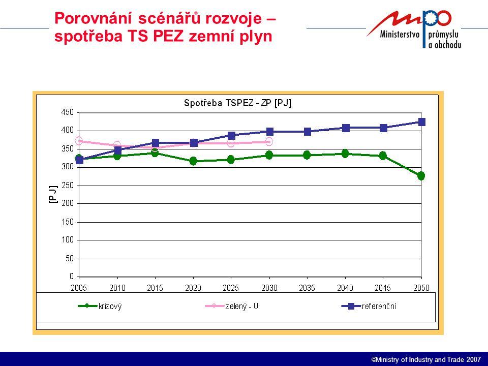  Ministry of Industry and Trade 2007 Porovnání scénářů rozvoje – spotřeba TS PEZ zemní plyn