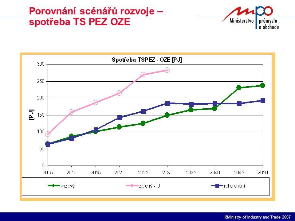  Ministry of Industry and Trade 2007 Porovnání scénářů rozvoje – spotřeba TS PEZ OZE
