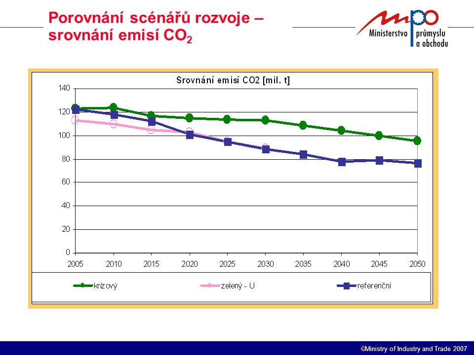  Ministry of Industry and Trade 2007 Porovnání scénářů rozvoje – srovnání emisí CO 2