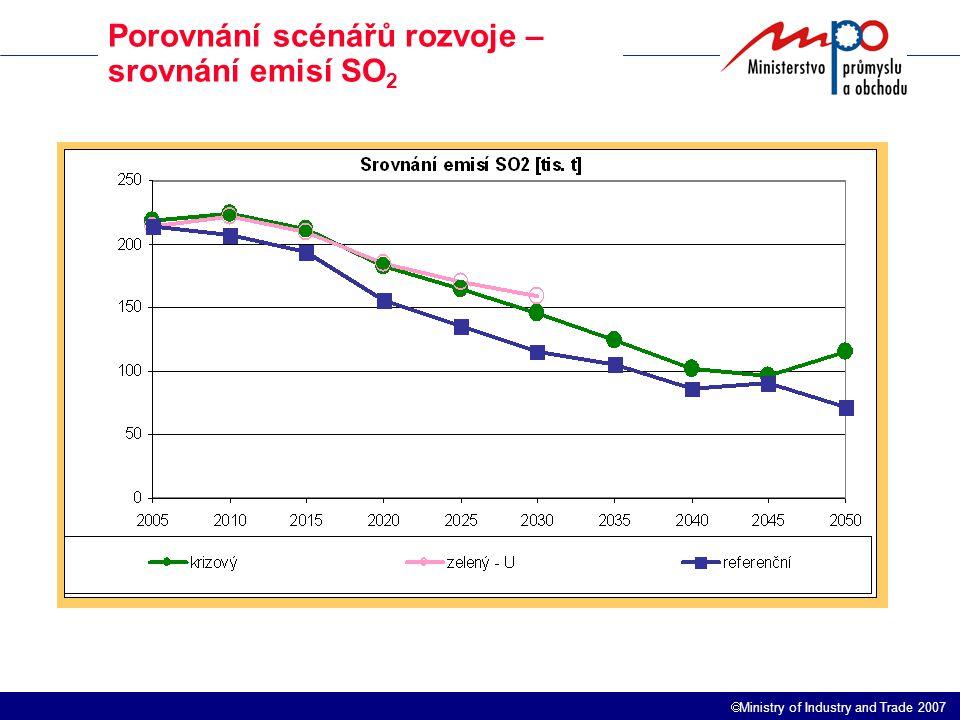  Ministry of Industry and Trade 2007 Porovnání scénářů rozvoje – srovnání emisí SO 2