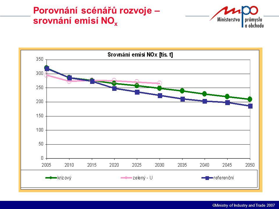  Ministry of Industry and Trade 2007 Porovnání scénářů rozvoje – srovnání emisí NO x