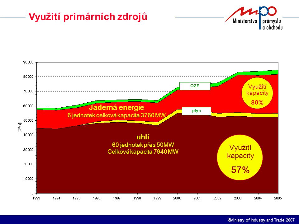  Ministry of Industry and Trade 2007 Diverzifikace cest a) zemní plyn Podíl domácí těžby zemního plynu na spotřebě je zanedbatelný.