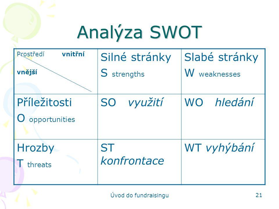 Úvod do fundraisingu 21 Analýza SWOT Prostředí vnitřní vnější Silné stránky S strengths Slabé stránky W weaknesses Příležitosti O opportunities SO vyu