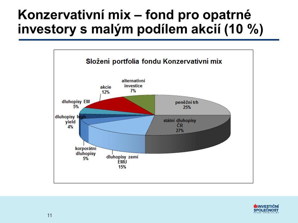 Konzervativní mix – fond pro opatrné investory s malým podílem akcií (10 %) 11