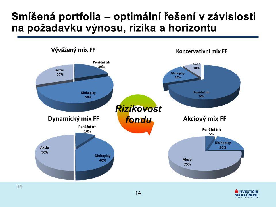 14 Smíšená portfolia – optimální řešení v závislosti na požadavku výnosu, rizika a horizontu Rizikovost fondu