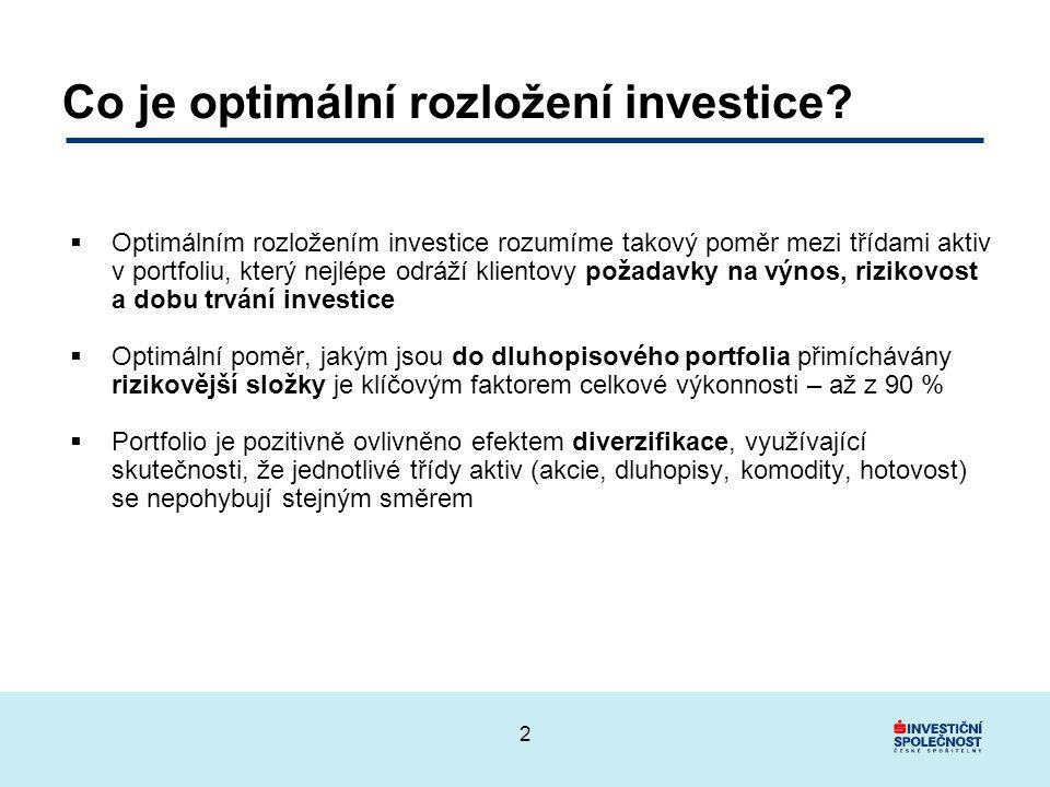 2 Co je optimální rozložení investice.
