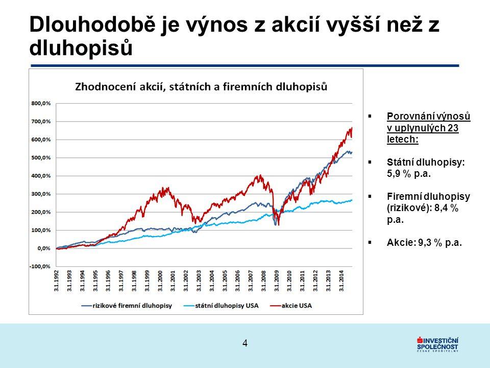 Dlouhodobě je výnos z akcií vyšší než z dluhopisů  Porovnání výnosů v uplynulých 23 letech:  Státní dluhopisy: 5,9 % p.a.
