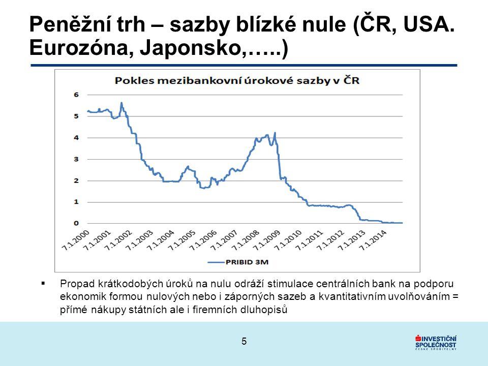 Výnosy státních dluhopisů na historicky nízkých úrovních 6 Aktuální výnosy státních dluhopisů ČR podle doby splatnosti: 2 roky: 0,09 % 5 let: 0,22 % 10 let: 0,92 % Od začátku roku 2014 zhodnotil index českých dluhopisů Bloomberg/EFFAS s durací 5,3 let o 7,8 % Zdroj: Bloomberg, ISČS