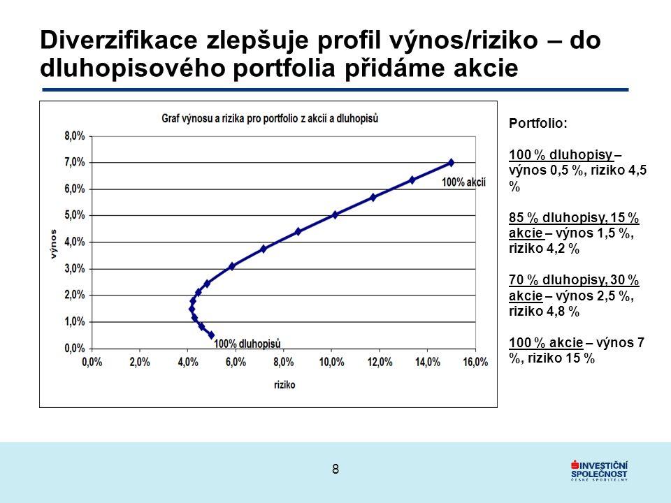 Diverzifikace zlepšuje profil výnos/riziko – do dluhopisového portfolia přidáme akcie 8 Portfolio: 100 % dluhopisy – výnos 0,5 %, riziko 4,5 % 85 % dluhopisy, 15 % akcie – výnos 1,5 %, riziko 4,2 % 70 % dluhopisy, 30 % akcie – výnos 2,5 %, riziko 4,8 % 100 % akcie – výnos 7 %, riziko 15 %