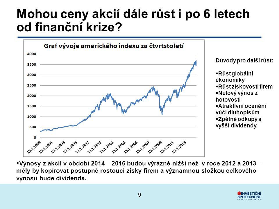 Mohou ceny akcií dále růst i po 6 letech od finanční krize.