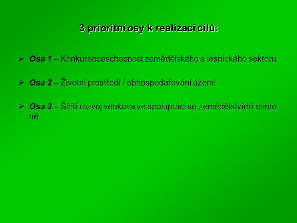 3 prioritní osy k realizaci cílů:  Osa 1 – Konkurenceschopnost zemědělského a lesnického sektoru  Osa 2 – Životní prostředí / obhospodařování území  Osa 3 – Širší rozvoj venkova ve spolupráci se zemědělstvím i mimo ně