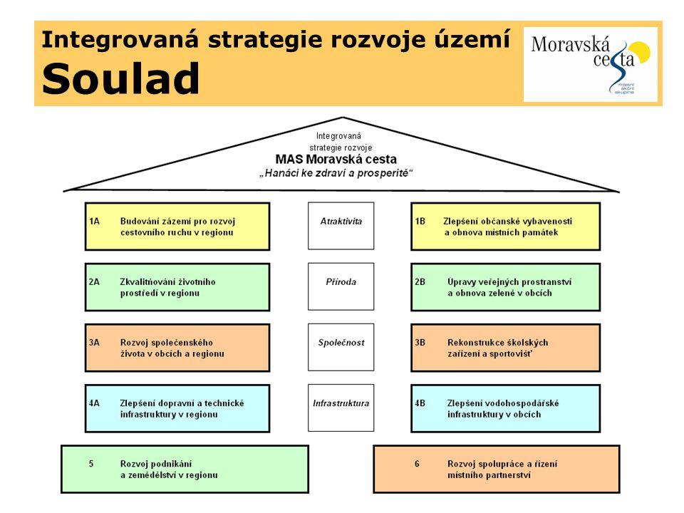 Integrovaná strategie rozvoje území Soulad