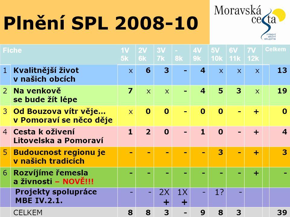 Plnění SPL 2008-10 FichePRVPAlokace podpory% 1 Kvalitnější život v našich obcích III.2.1.1.13 11.084.218 49,52% 37% 2 Na venkově se bude žít lépe III.2.1.2.16 (6.310.389) 8.725.331 38,98% 45% 3 Od Bouzova vítr věje… v Pomoraví se něco děje III.1.3.0 0 0% 3% 4 Cesta k oživení Litovelska a Pomoraví I.1.1.1.4 1.096.988 4,90% 5% 5 Budoucnost regionu je v našich tradicích III.2.2.3 1.475.092 6,59% 10% 6 Podpora rozvoje podnikání III.1.2.